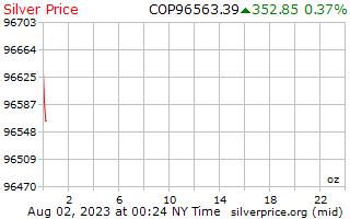 1 dia de prata preço por onça em Pesos colombianos