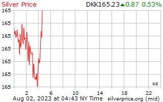 1 giorno in argento prezzo per oncia in corona danese