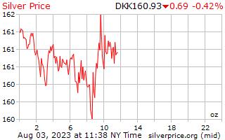 1 天银价格每盎司在丹麦克朗
