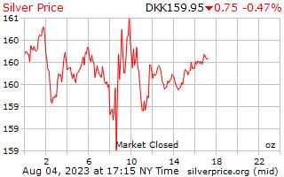 1 dag zilveren prijs per Ounce in Deense kroon