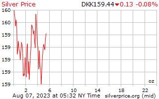 1 día de plata precio por onza en Corona danesa