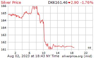 1 日シルバー デンマーク クローネの 1 オンス当たりの価格