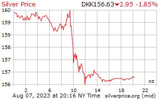 1 दिन चांदी की कीमत प्रति औंस में डेनिश क्रोन