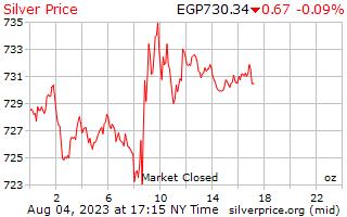1 día de plata precio por onza en libras egipcias