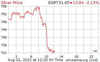 1 ngày bạc giá mỗi Ounce trong Pound Ai Cập