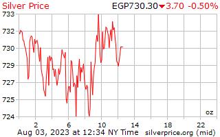1 dia de prata preço por onça em libras egípcias