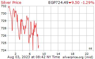 1 dag zilveren prijs per Ounce in Egyptische pond