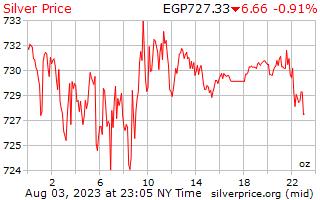 1 день серебро Цена за унцию в египетских фунтов