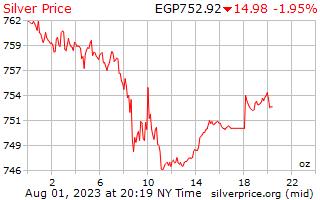 1 天銀價格每盎司埃及鎊