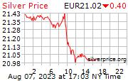 Harga emas Per ons di Peso Argentina