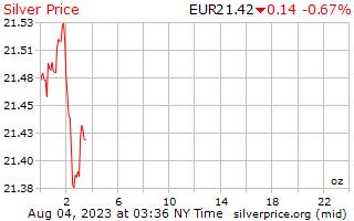 1 天银价格每盎司在欧洲欧元