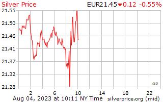 1 ημέρα ασήμι τιμή ανά ουγγιά στο Ευρωπαϊκό ευρώ