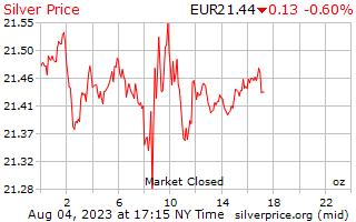 1dag zilveren prijs per Ounce in Europese euro