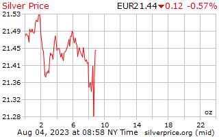 1 天銀價格每盎司在歐洲歐元