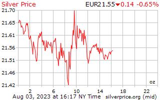 1 hari Perak harga per auns dalam Euro Eropah