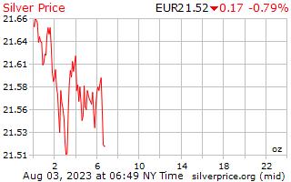 1 ngày bạc giá mỗi Ounce trong châu Âu Euro
