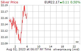 1 Giorno In Argento Prezzo Per Oncia Euro Europeo