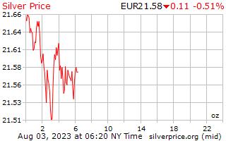 1 jour d'argent prix par once en euro européen
