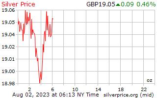 1 ngày bạc giá mỗi Ounce trong bảng Anh Vương Quốc Anh