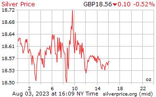 1 giorno in argento prezzo per oncia in sterline inglesi