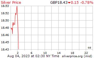 Precio por onza en libras de plata de 1 día