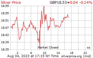 1 dag zilveren prijs per Ounce in Britse ponden