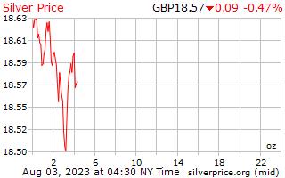 1 日シルバー英国ポンド 1 オンス当たり価格