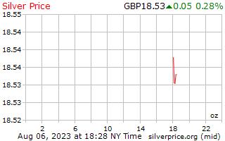 1 天銀價格每盎司在英國英鎊