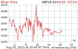 1 Tag Silber Preis pro Unze in Pfund Sterling