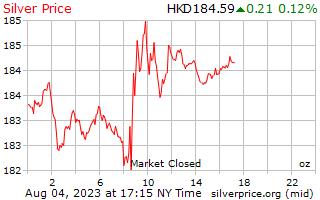 1 dag zilveren prijs per Ounce in Hong Kong dollar