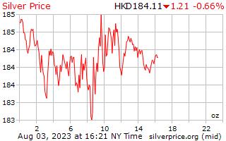 1 दिन चांदी के दाम प्रति औंस Hong काँग डॉलर में