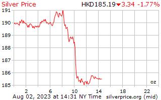 يوم 1 الفضة سعر الاونصة بالدولار كونغ Hong