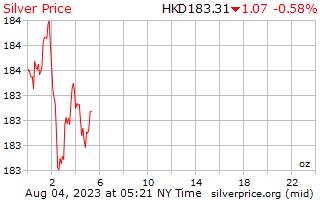 1 天银每盎司 Hong 港元价格