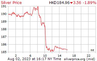 1 hari perak harga per ons dalam dolar Hong Kong