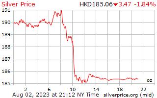 1 Tag Silber Preis pro Unze in Hong Kong Dollar