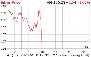 1 dia de prata preço por onça em Kuna Croata