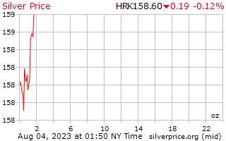 1 giorno in argento prezzo per oncia in Kuna croata