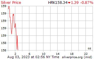1 Day Silver Price per Ounce in Croatian Kuna