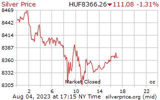 1 день серебро Цена за унцию в венгерский форинт