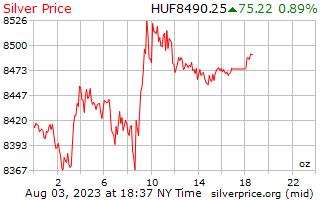 1 día de plata precio por onza en Florín Húngaro