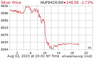 1 ngày bạc giá cho một Ounce trong Hungary Forint
