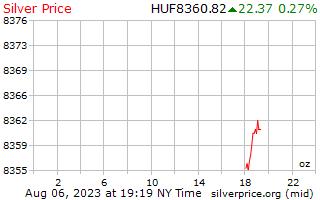 1 天銀價格每盎司在匈牙利福林