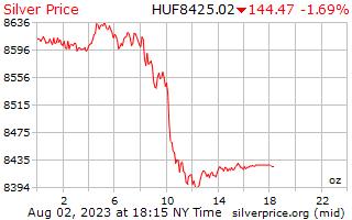 1 dag zilveren prijs per Ounce in Hongaarse Forint
