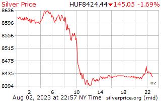1 天银价格每盎司在匈牙利福林