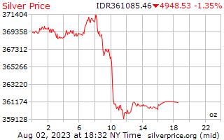 1 день серебро Цена за унцию в индонезийских рупиях