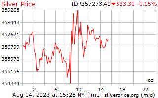 1 giorno in argento prezzo per oncia in Rupia indonesiana