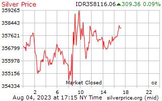 1 dag zilveren prijs per Ounce in Indonesische Rupiah