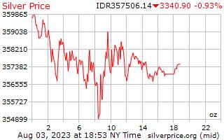 ราคาต่อออนซ์ในอินโดนีเซีย Rupiah เงิน 1 วัน