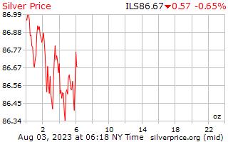1 天银价格每盎司在以色列谢克尔
