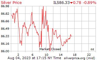 1 giorno in argento prezzo per oncia in shekel israeliani